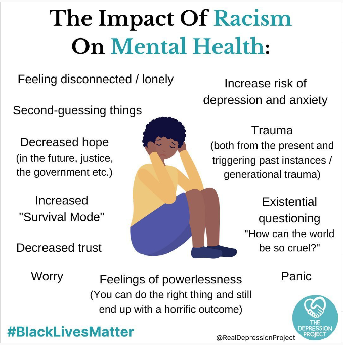person sitting surrounded by words indicating the impact of racism on mental health with the hashtag BlackLivesMatter